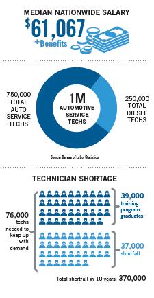 Solving the Technician Shortage Crisis — WSADA